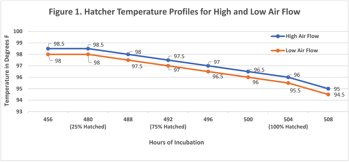 hatcher temp profiles high low air v3