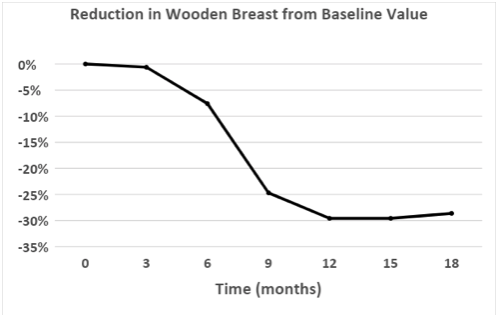 reduction in wooden breast